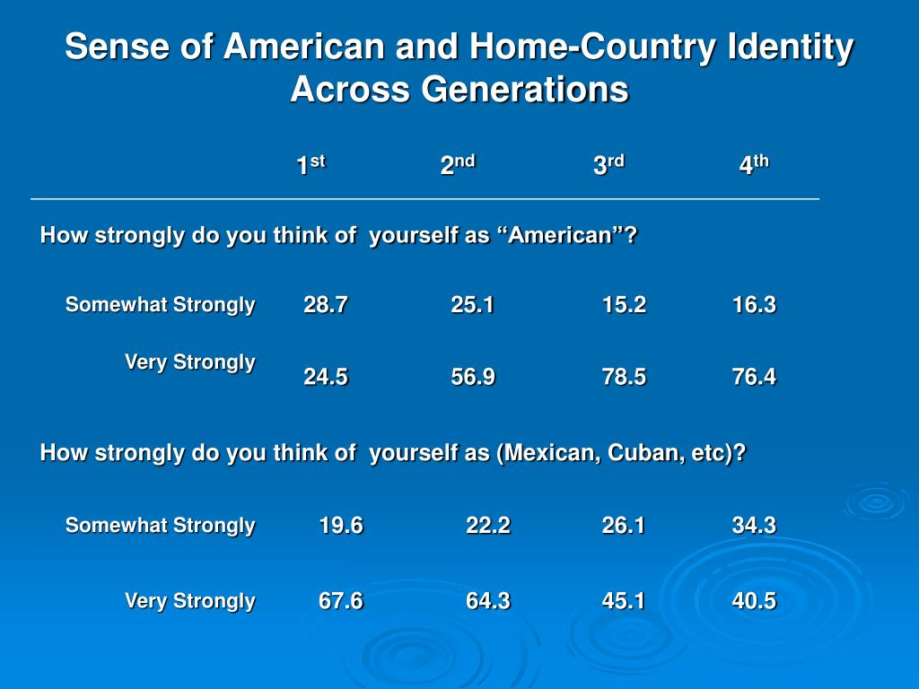 Sense of American and Home-Country Identity