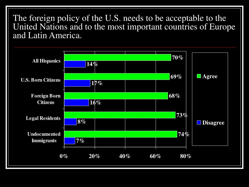 The foreign policy of the U.S. needs to be acceptable to the United Nations and to the most important countries of Europe and Latin America.