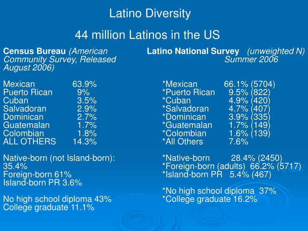 Latino Diversity