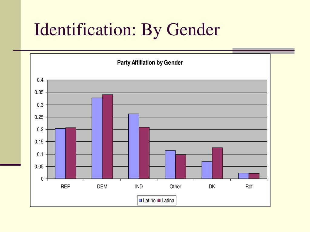 Identification: By Gender