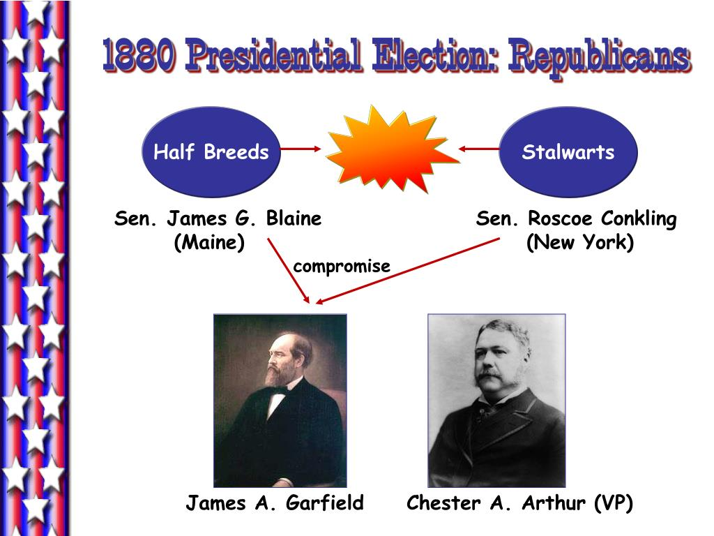 1880 Presidential Election: Republicans