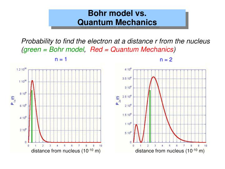 Bohr model vs.