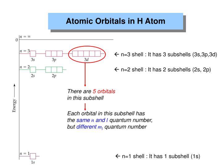 Atomic Orbitals in H Atom