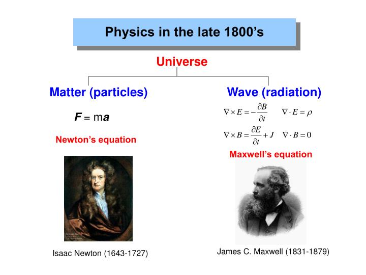 Physics in the late 1800's