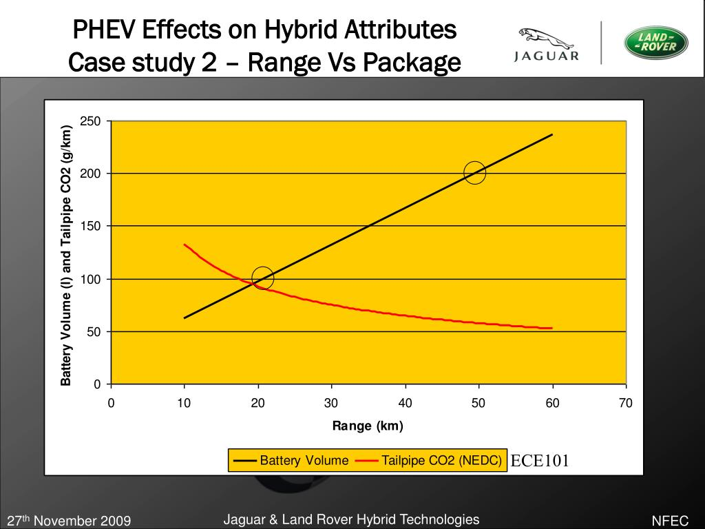 PHEV Effects on Hybrid Attributes