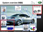 system overview b isg