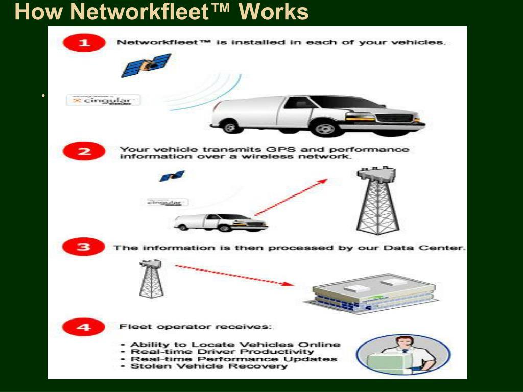 How Networkfleet™ Works