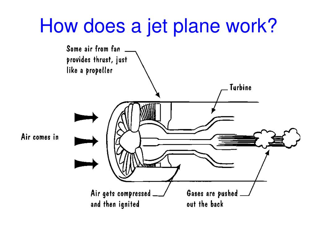 How does a jet plane work?