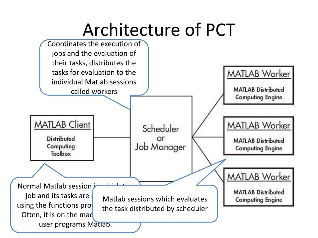 Architecture of PCT
