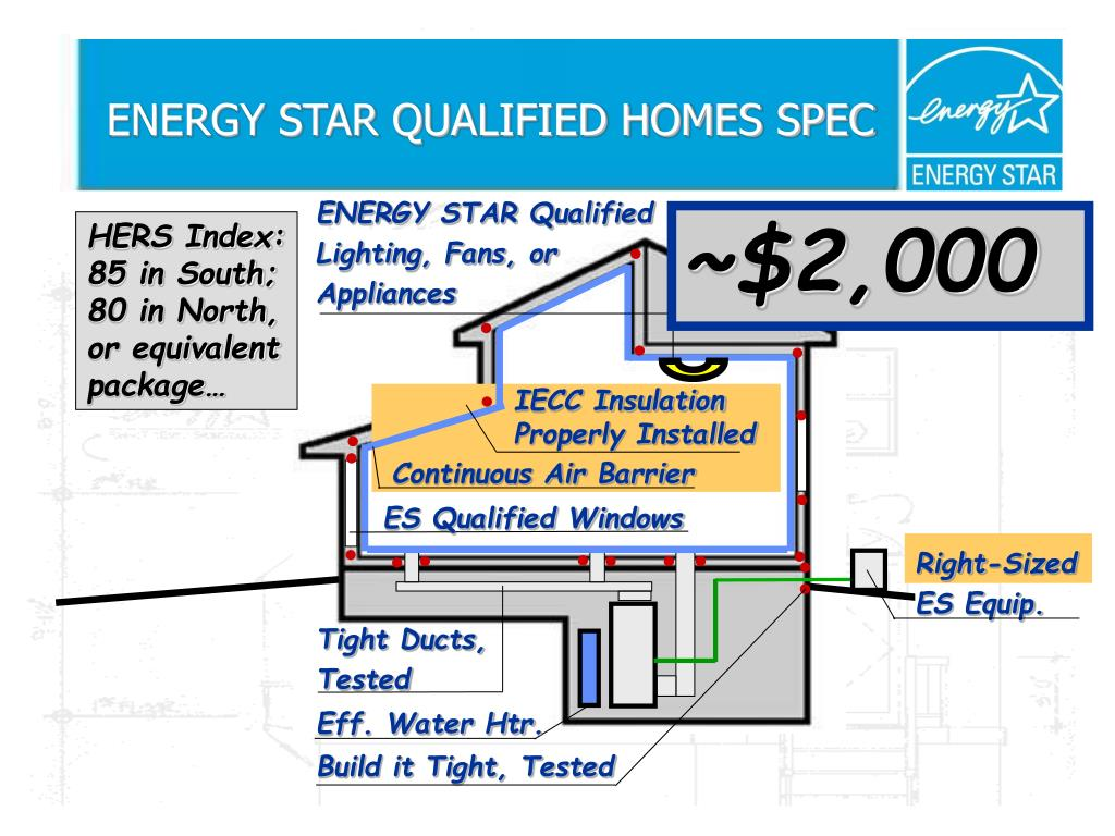 ENERGY STAR Qualified