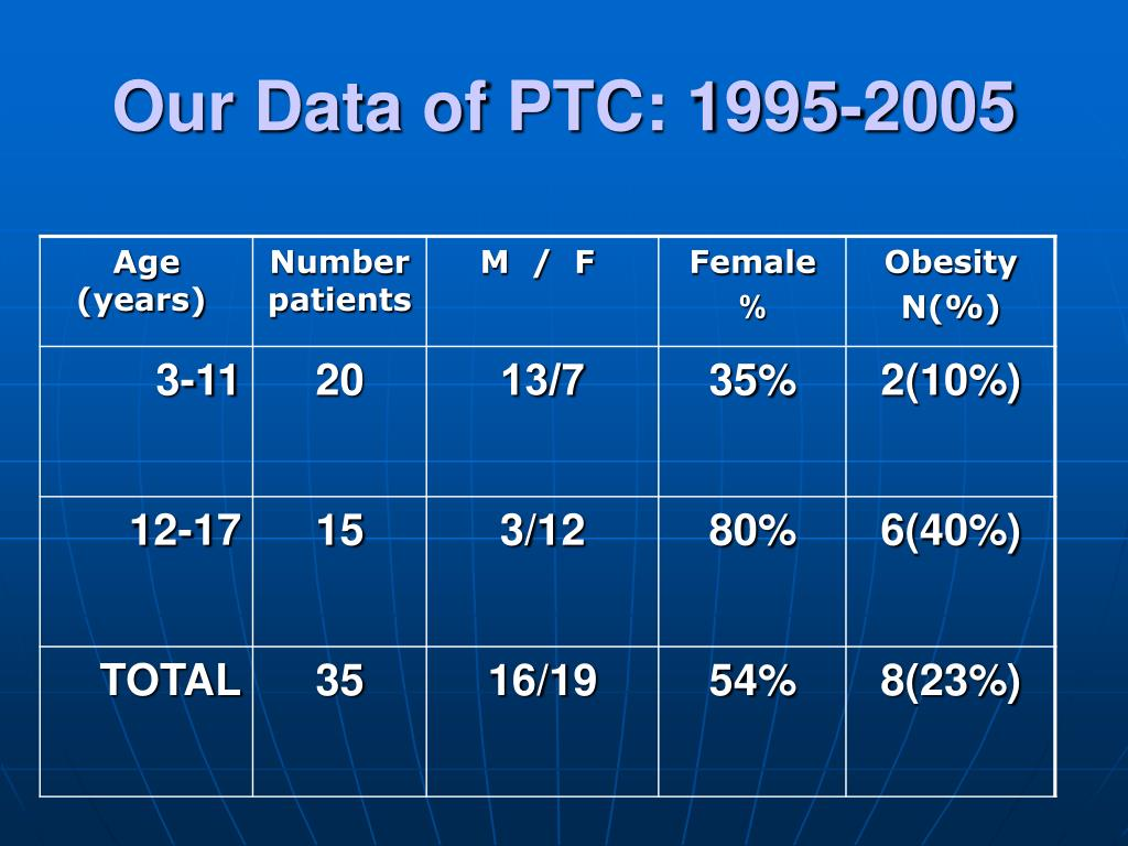 Our Data of PTC: 1995-2005