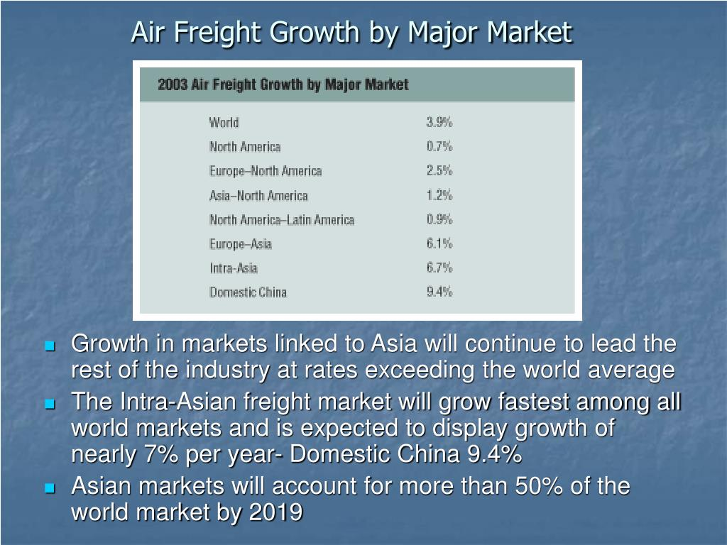 Air Freight Growth by Major Market