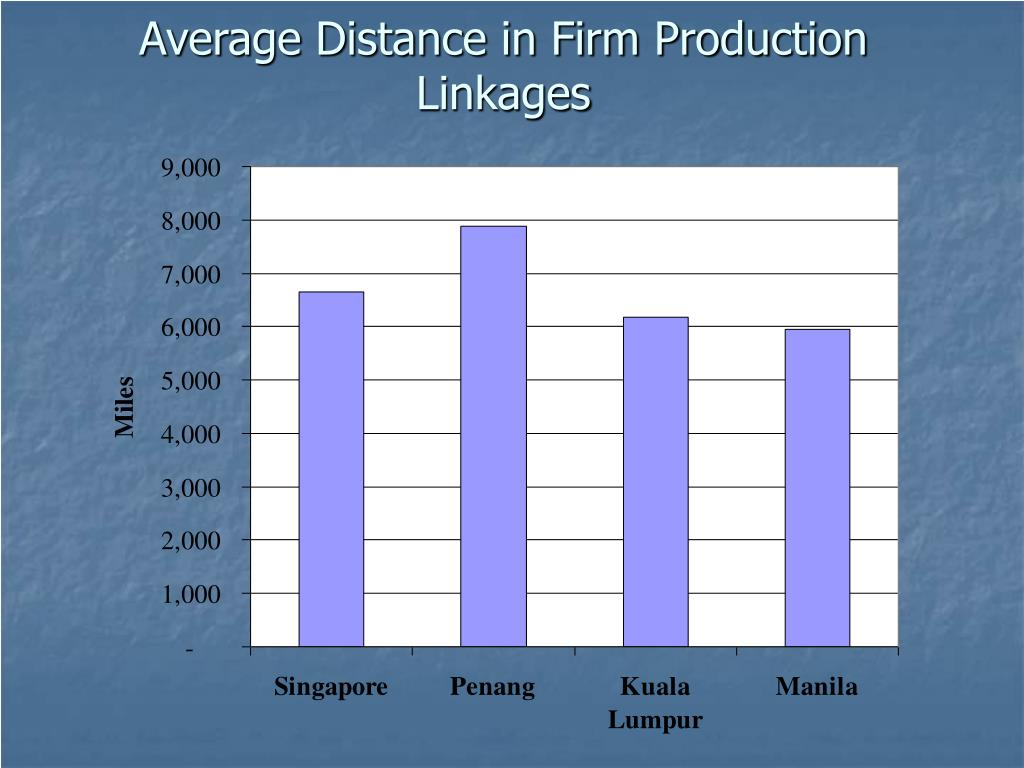 Average Distance in Firm Production Linkages