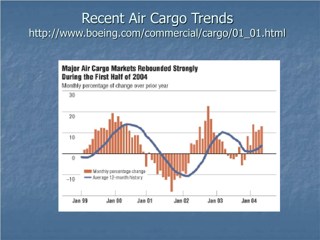Recent Air Cargo Trends