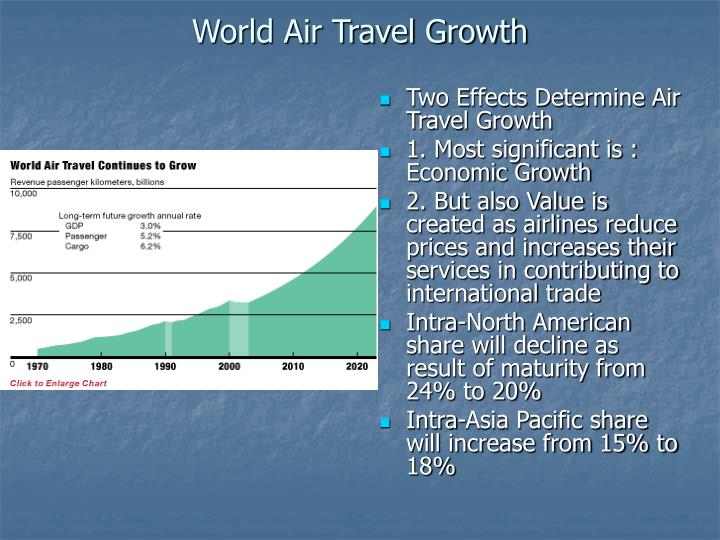World air travel growth