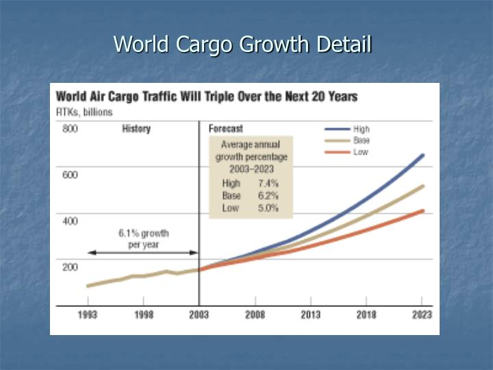 World cargo growth detail