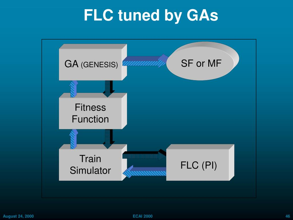FLC tuned by GAs