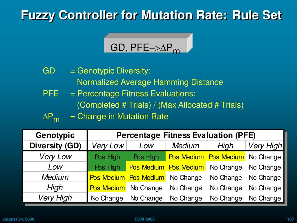Fuzzy Controller for Mutation Rate:	 Rule Set