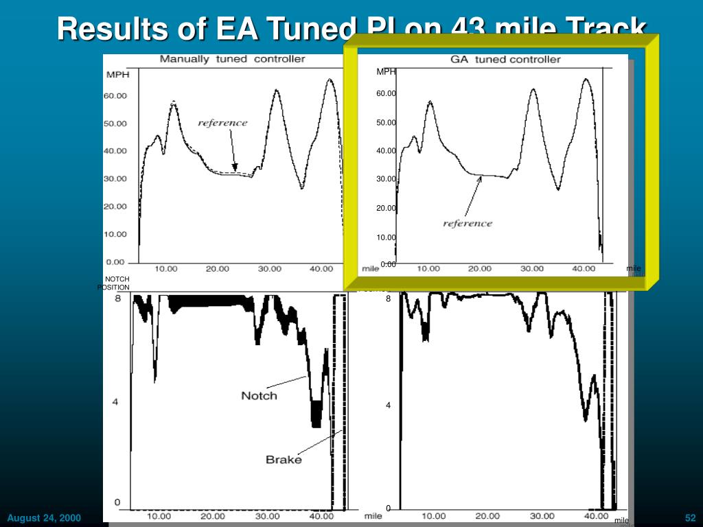 Results of EA Tuned PI on 43 mile Track