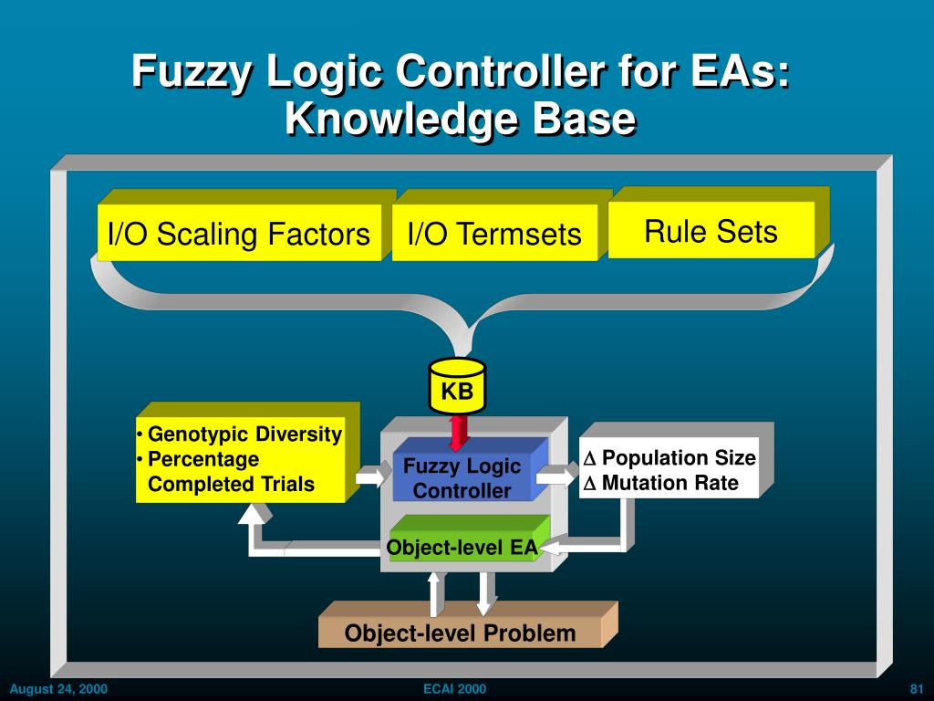 Fuzzy Logic Controller for EAs: Knowledge Base