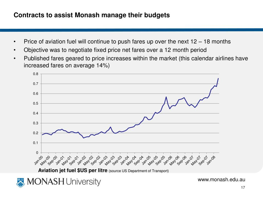 Contracts to assist Monash manage their budgets