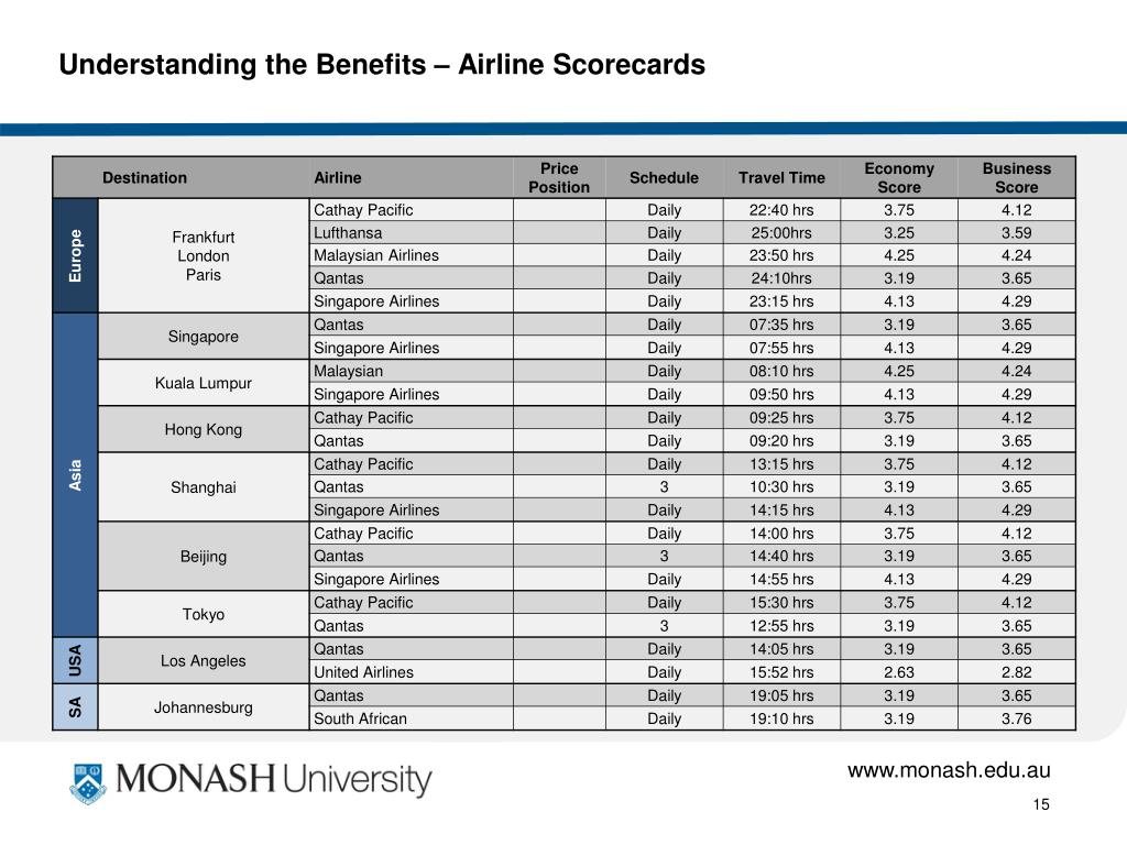 Understanding the Benefits – Airline Scorecards