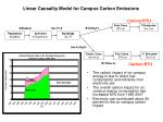 linear causality model for campus carbon emissions