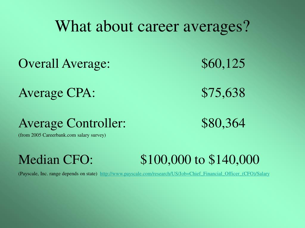 What about career averages?