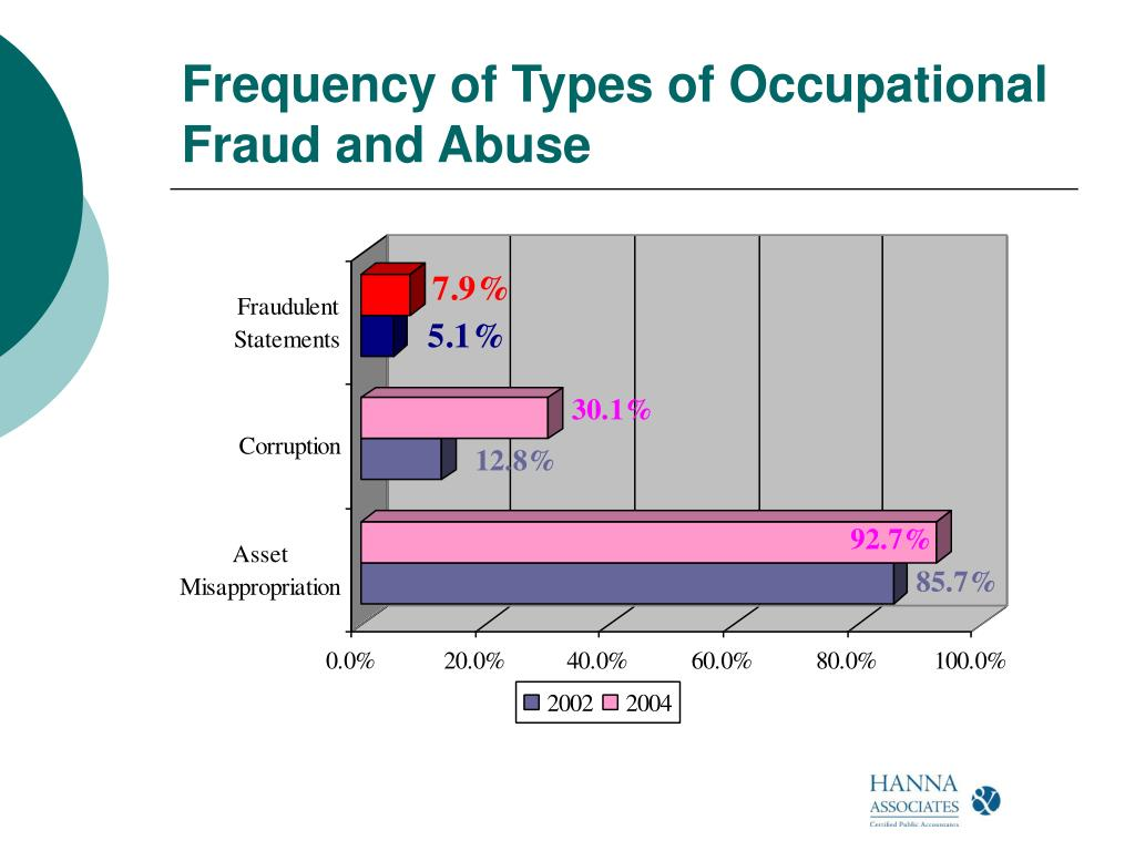 Frequency of Types of Occupational Fraud and Abuse