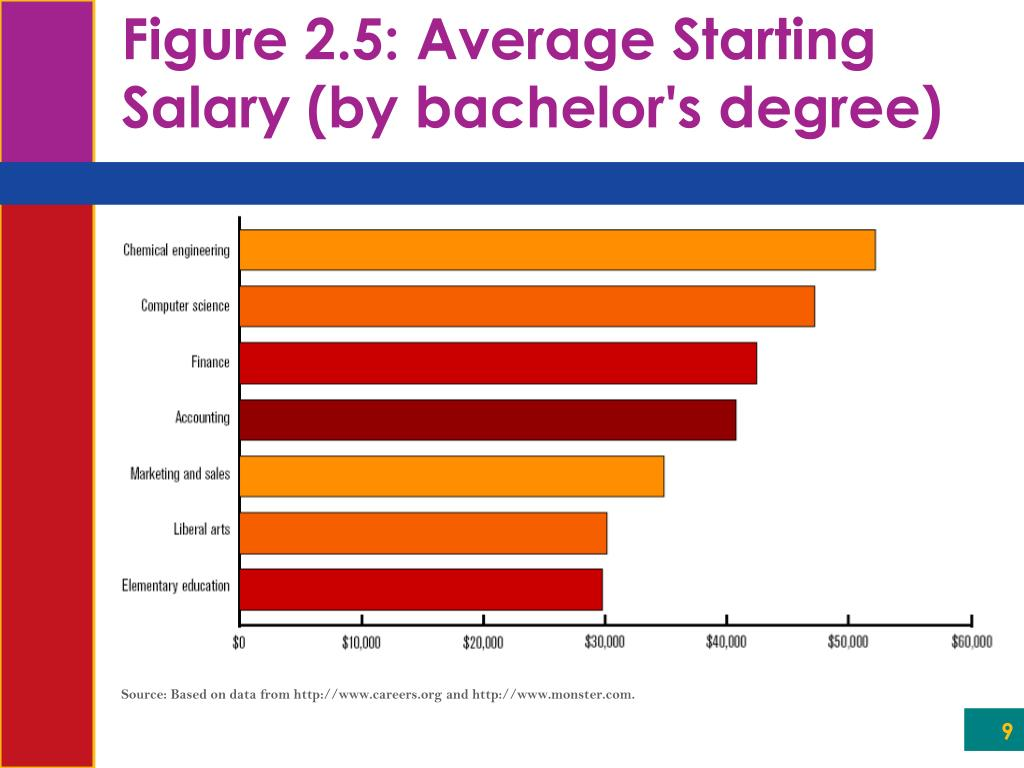 Source: Based on data from http://www.careers.org and http://www.monster.com.