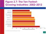 figure 2 7 the ten fastest growing industries 2002 2012