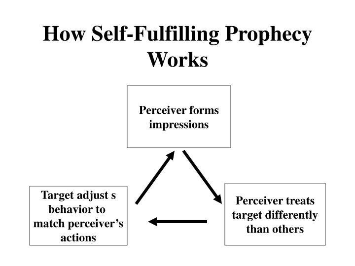 Ppt Self Fulfilling Prophecy Powerpoint Presentation Id621485