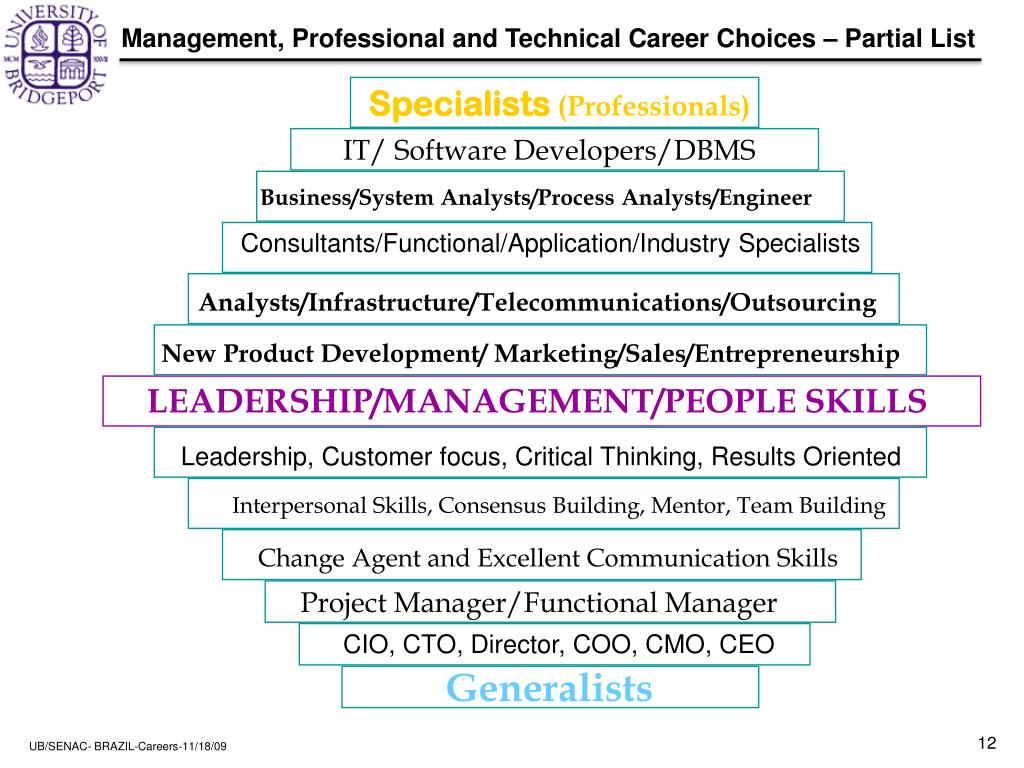 Management, Professional and Technical Career Choices – Partial List
