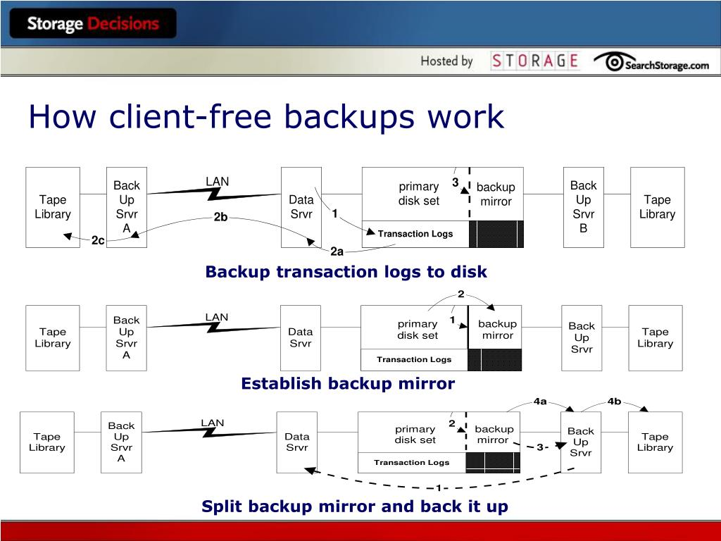 How client-free backups work