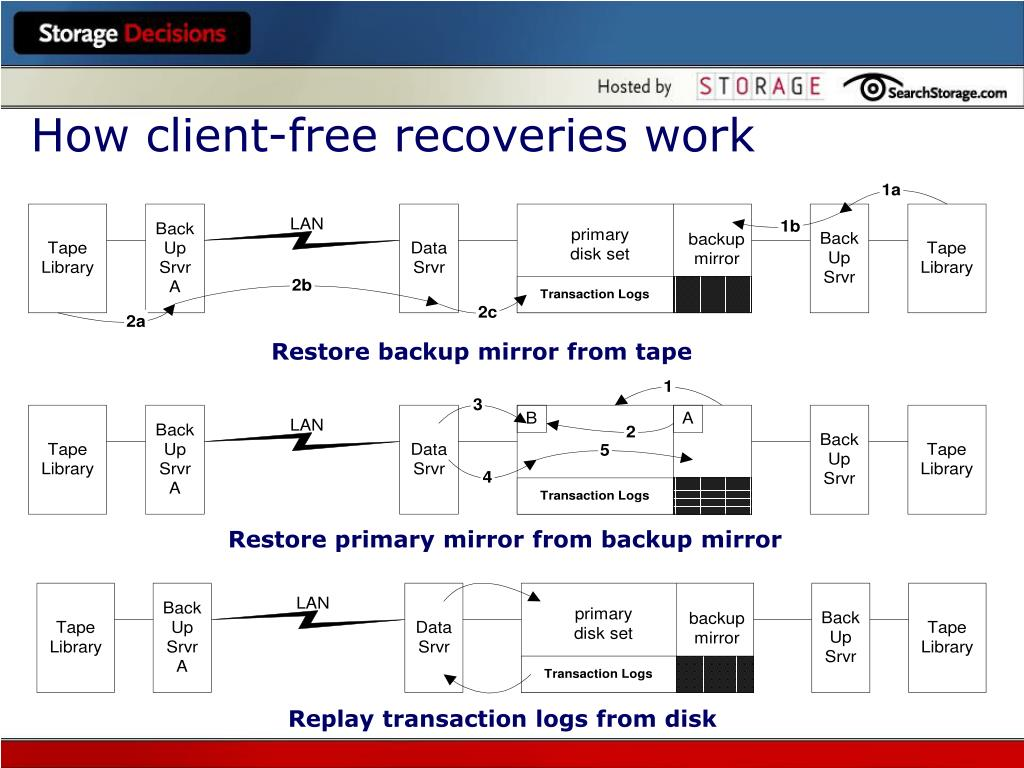 How client-free recoveries work