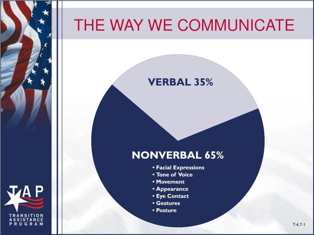THE WAY WE COMMUNICATE