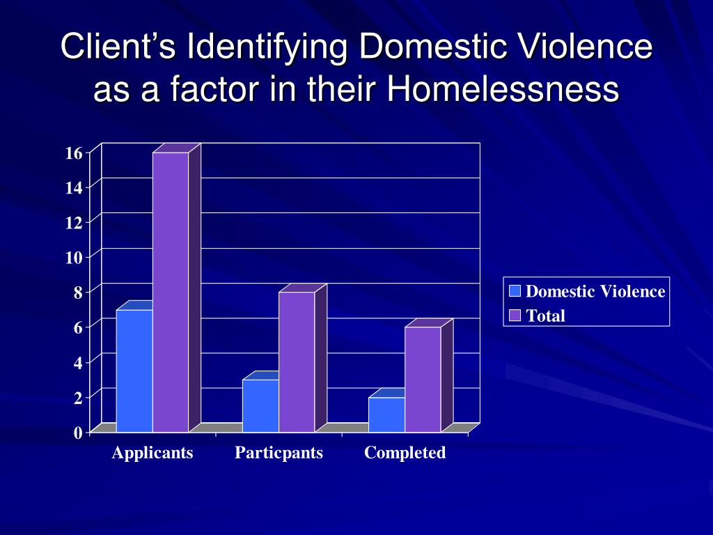 Client's Identifying Domestic Violence as a factor in their Homelessness