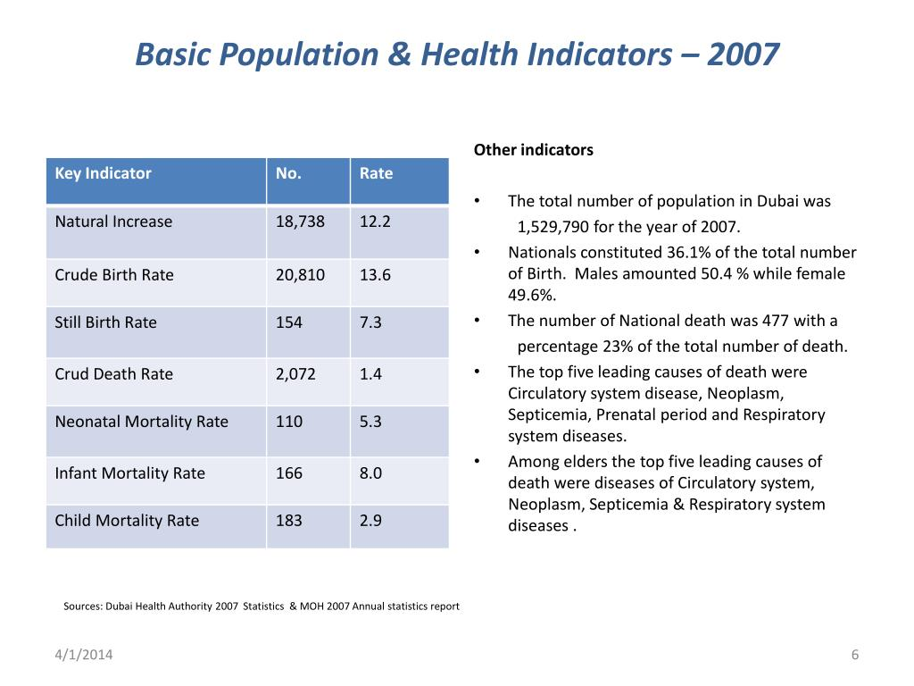 Basic Population & Health Indicators – 2007
