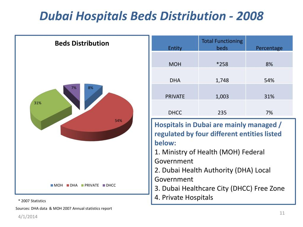 Dubai Hospitals Beds Distribution - 2008