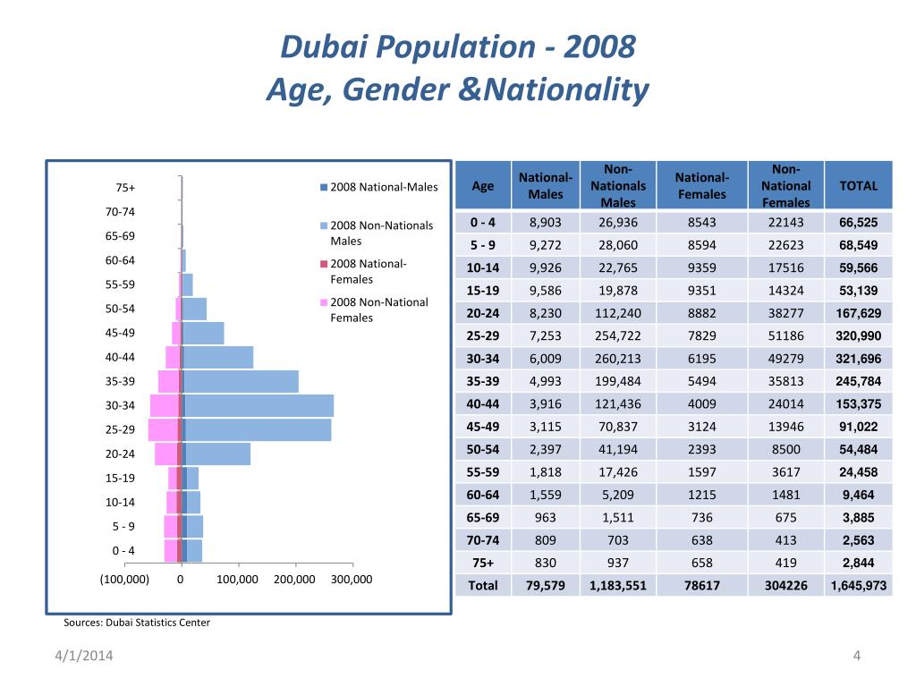 Dubai Population - 2008