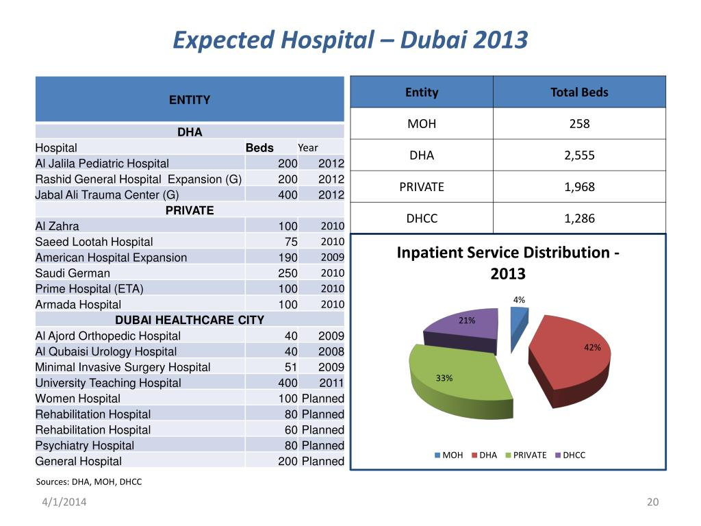Expected Hospital – Dubai 2013