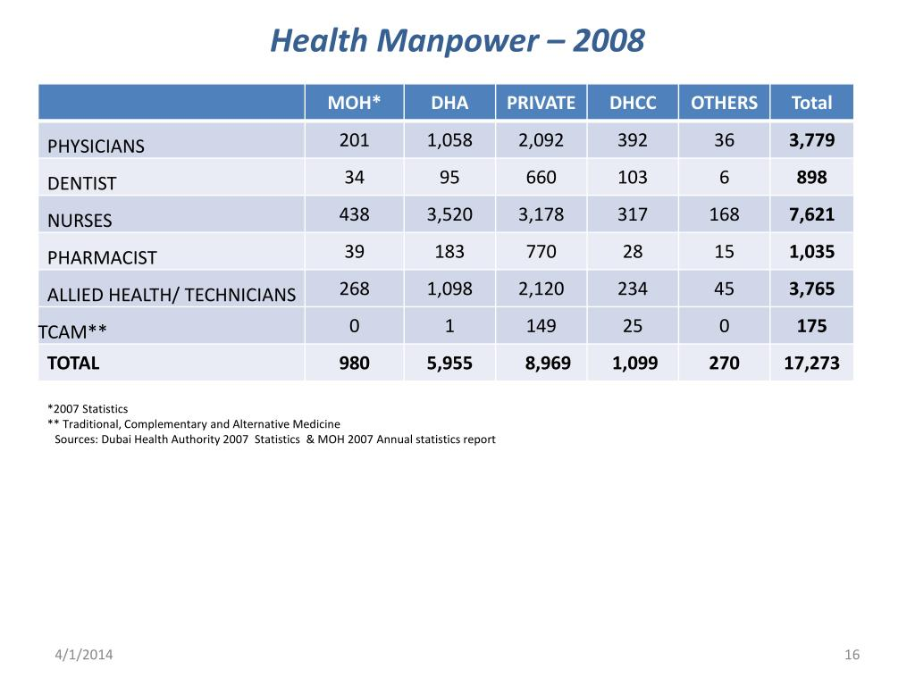 Health Manpower – 2008