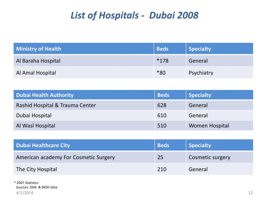 List of Hospitals -  Dubai 2008