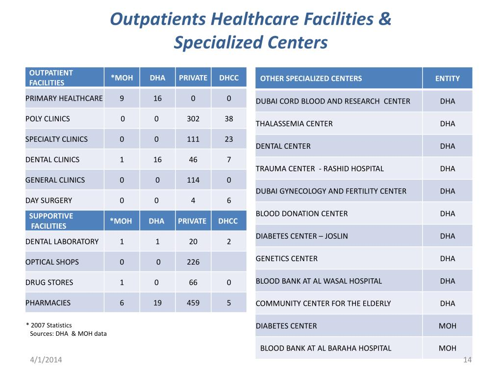 Outpatients Healthcare Facilities &