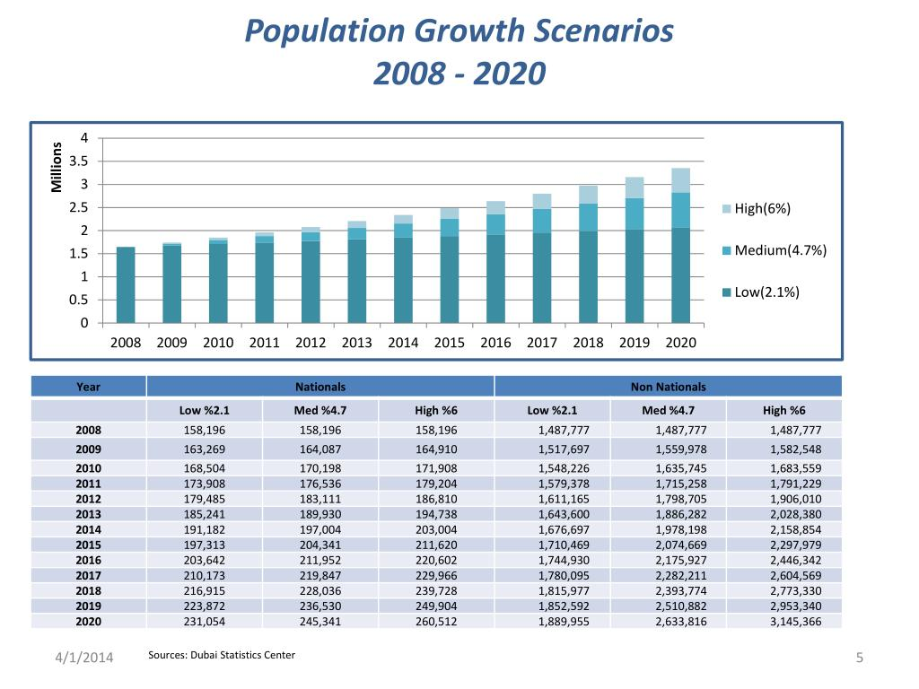 Population Growth Scenarios