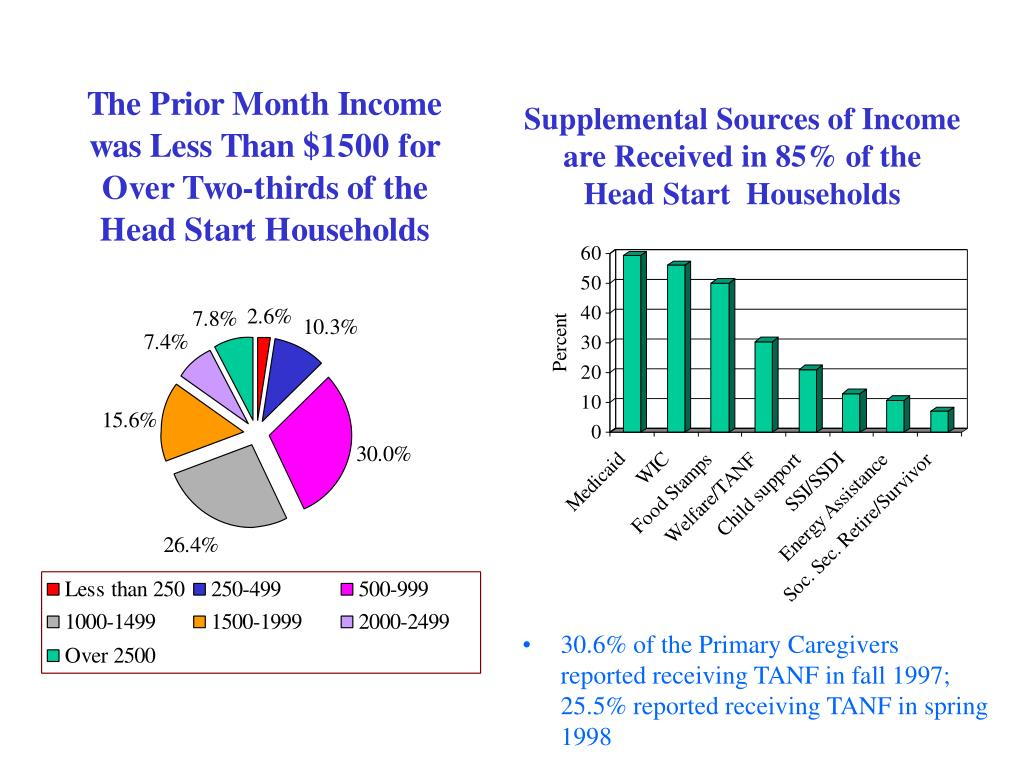 Supplemental Sources of Income are Received in 85% of the
