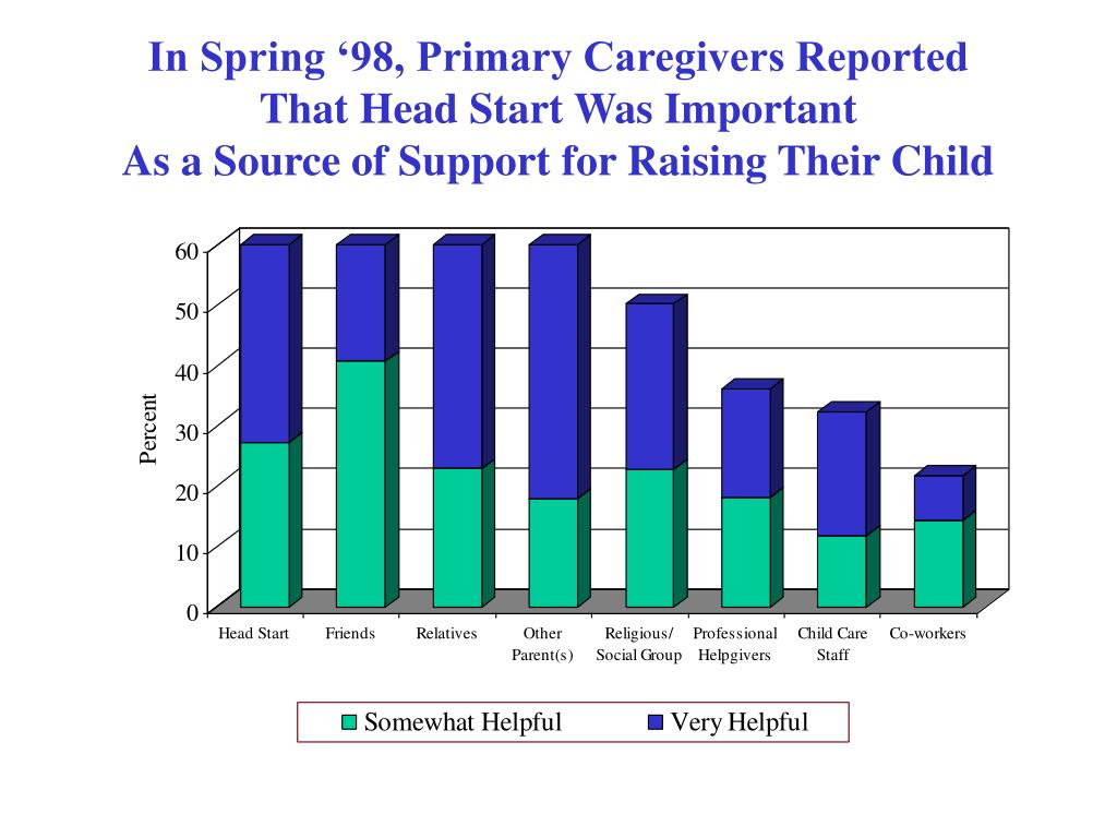 In Spring '98, Primary Caregivers Reported