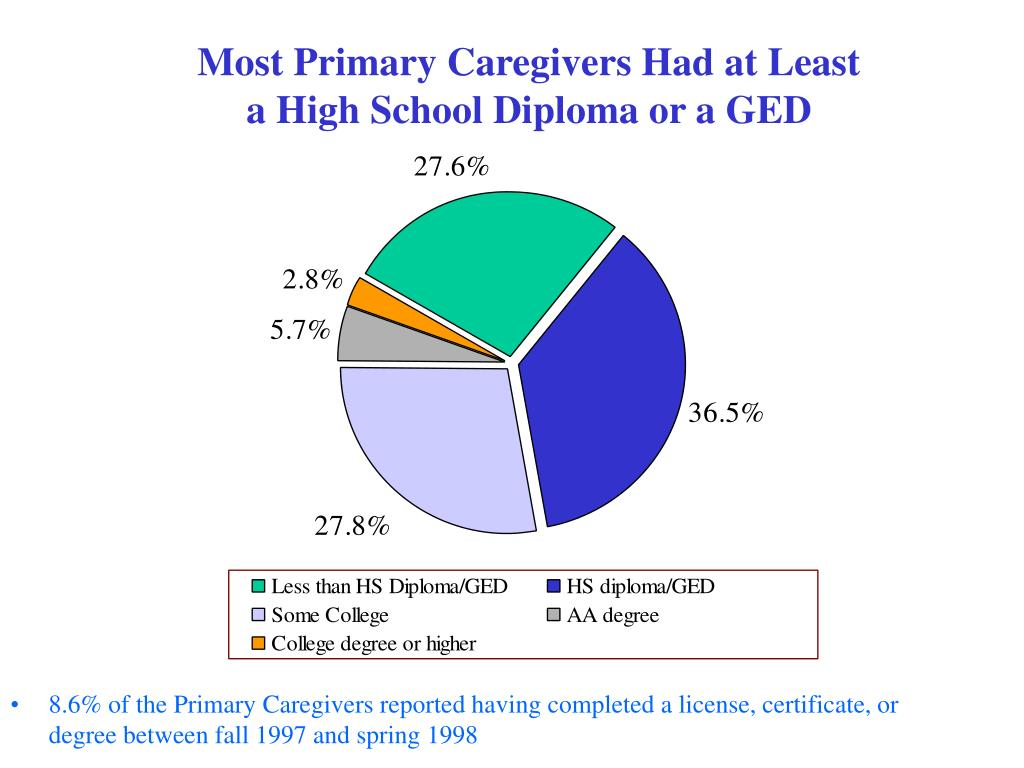 Most Primary Caregivers Had at Least
