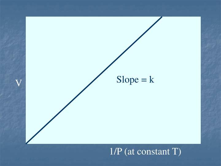 Slope = k