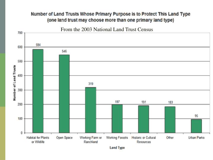 From the 2003 National Land Trust Census
